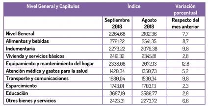 Inflación en San Luis: 7.7% en septiembre