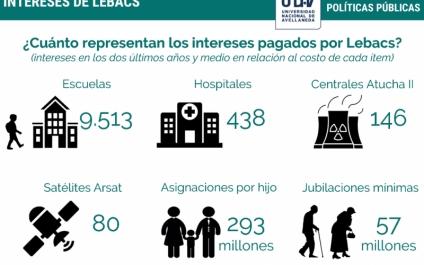 Los intereses pagados por Lebac equivalen a 9000 escuelas o 57 millones de jubilaciones
